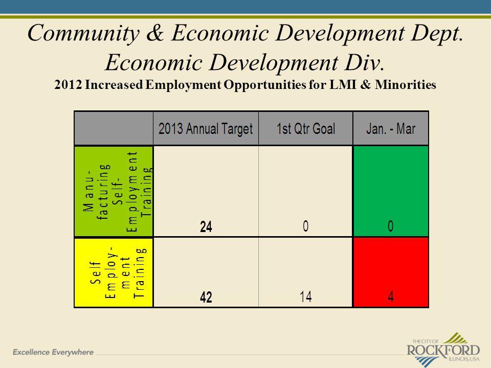 Community & Economic Development Dept. Economic Development Div.