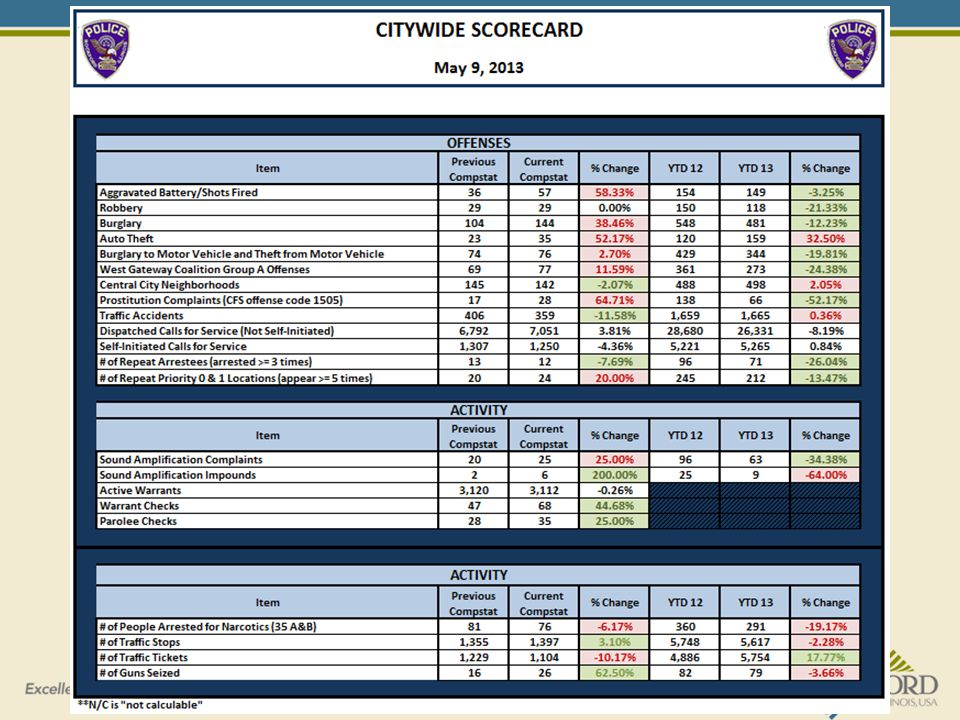Rockford Police Department Citywide Scorecard