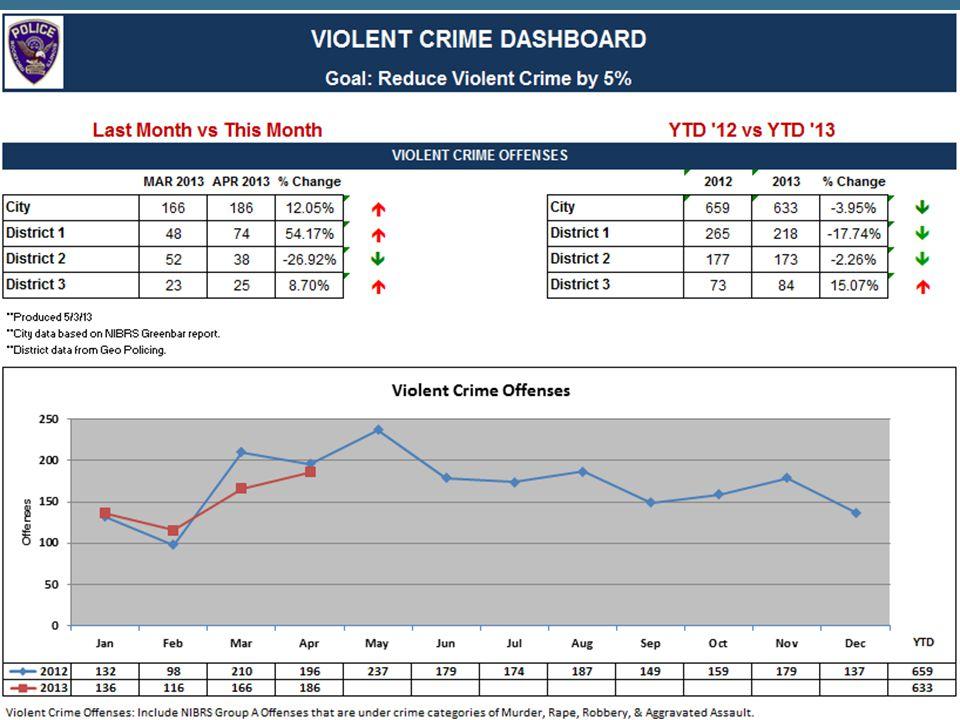 Rockford Police Department Violent Crime Dashboard