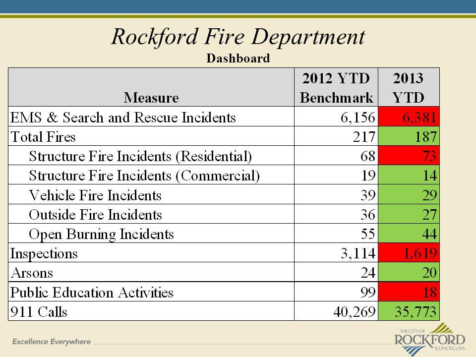 Rockford Fire Department Dashboard