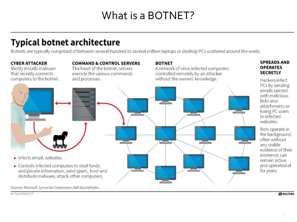 BOTNET Operators  Hacktivists  Hacker (the kid next door?!)  Organized Crime Groups 3