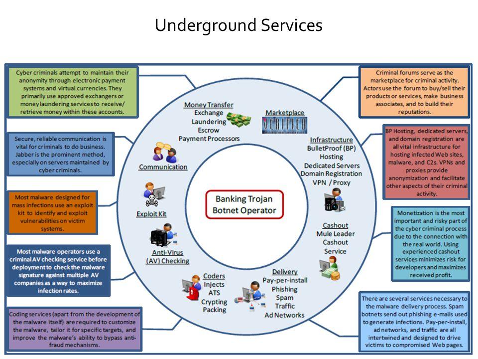4 Underground Services