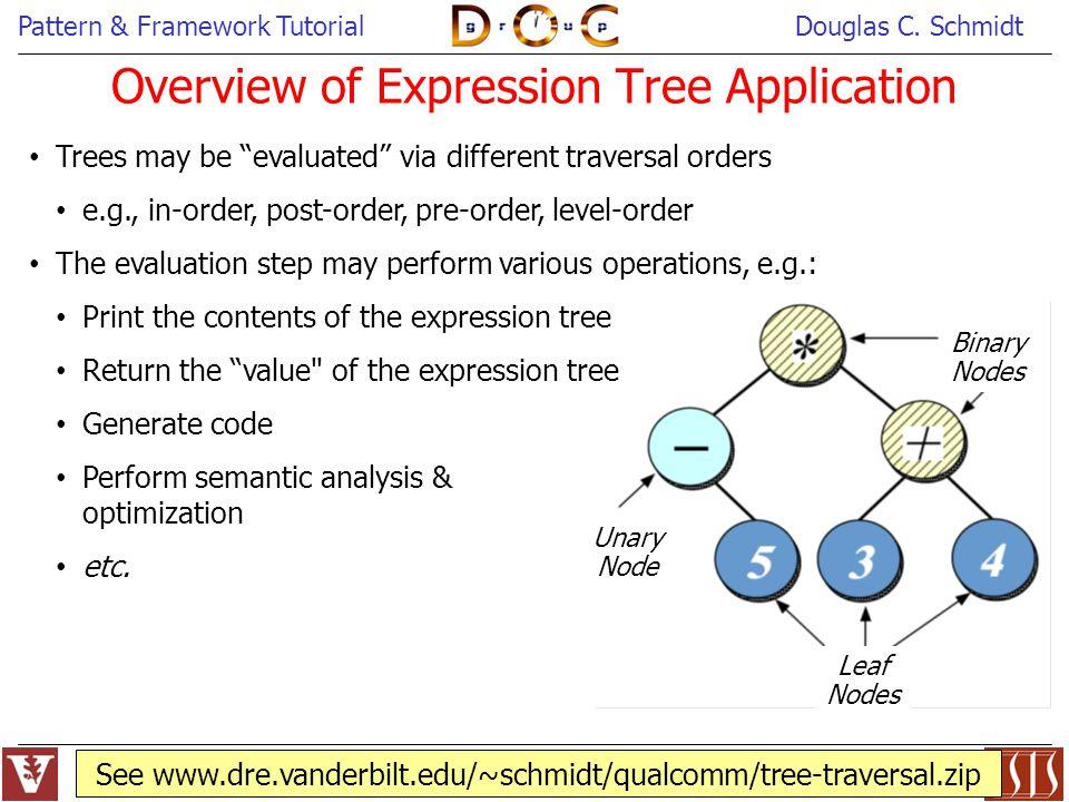 Pattern & Framework TutorialDouglas C. Schmidt 37 See www.dre.vanderbilt.edu/~schmidt/qualcomm/tree-traversal.zip Leaf Nodes Binary Nodes Unary Node T