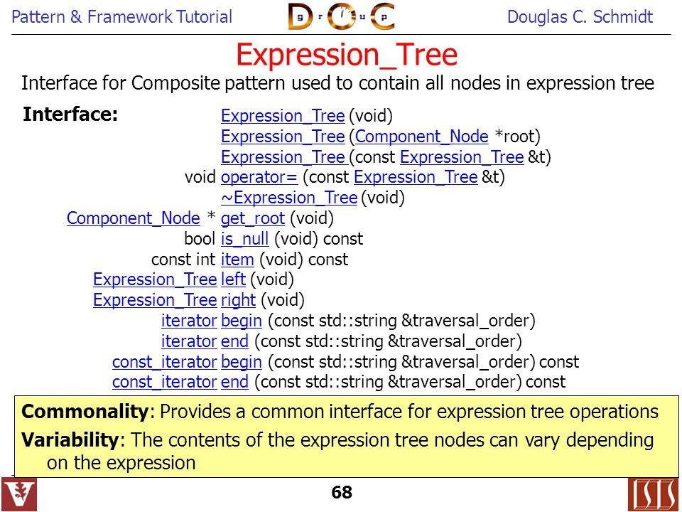 Pattern & Framework TutorialDouglas C.