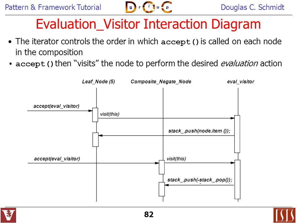 Pattern & Framework TutorialDouglas C. Schmidt 82 accept(eval_visitor) eval_visitor Leaf_Node (5) Composite_Negate_Node stack_.push(node.item ()); Eva
