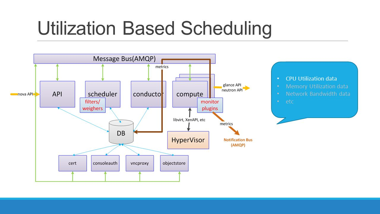 Utilization Based Scheduling CPU Utilization data Memory Utilization data Network Bandwidth data etc