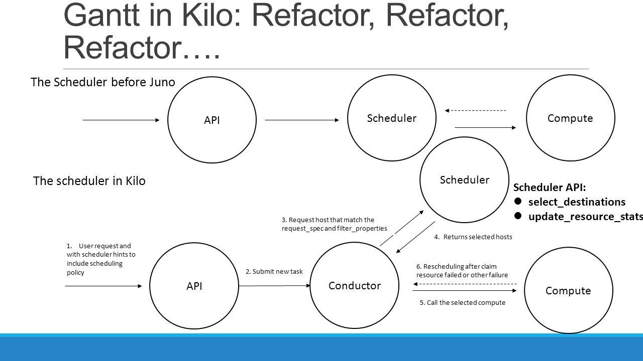 Gantt in Kilo: Refactor, Refactor, Refactor…. The Scheduler before Juno API SchedulerCompute The scheduler in Kilo Conductor API Scheduler Compute 1.U