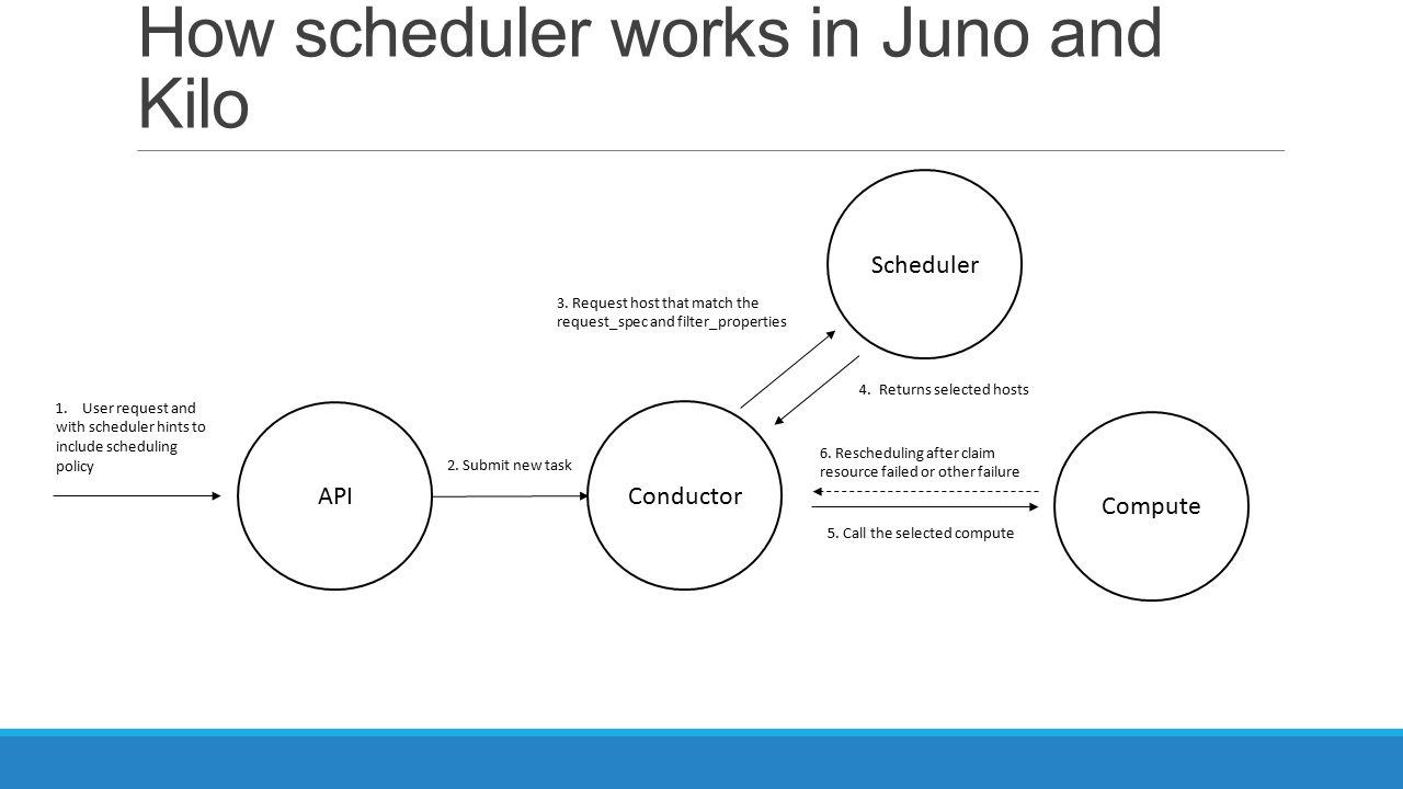 How scheduler works in Juno and Kilo Conductor API Scheduler Compute 1.User request and with scheduler hints to include scheduling policy 2.
