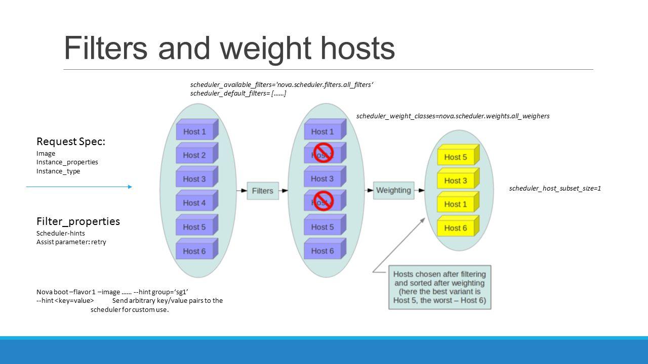 Filters and weight hosts Request Spec: Image Instance_properties Instance_type Filter_properties Scheduler-hints Assist parameter: retry Nova boot –fl
