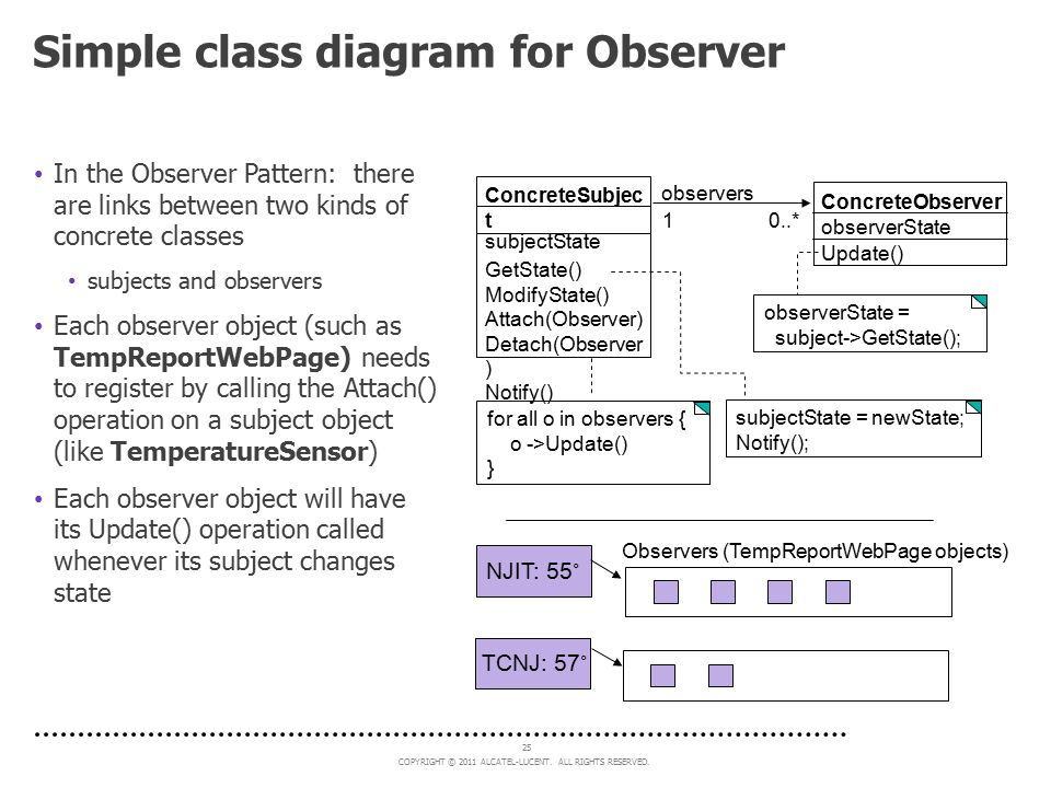 COPYRIGHT © 2011 ALCATEL-LUCENT. ALL RIGHTS RESERVED. 25 Simple class diagram for Observer In the Observer Pattern: there are links between two kinds