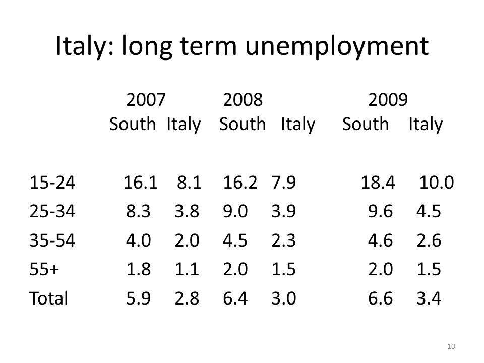 Italy: long term unemployment 200720082009 South Italy South Italy South Italy 15-24 16.1 8.116.27.9 18.4 10.0 25-348.3 3.89.03.99.64.5 35-544.02.04.52.34.62.6 55+1.81.12.01.52.01.5 Total5.92.86.43.06.63.4 10