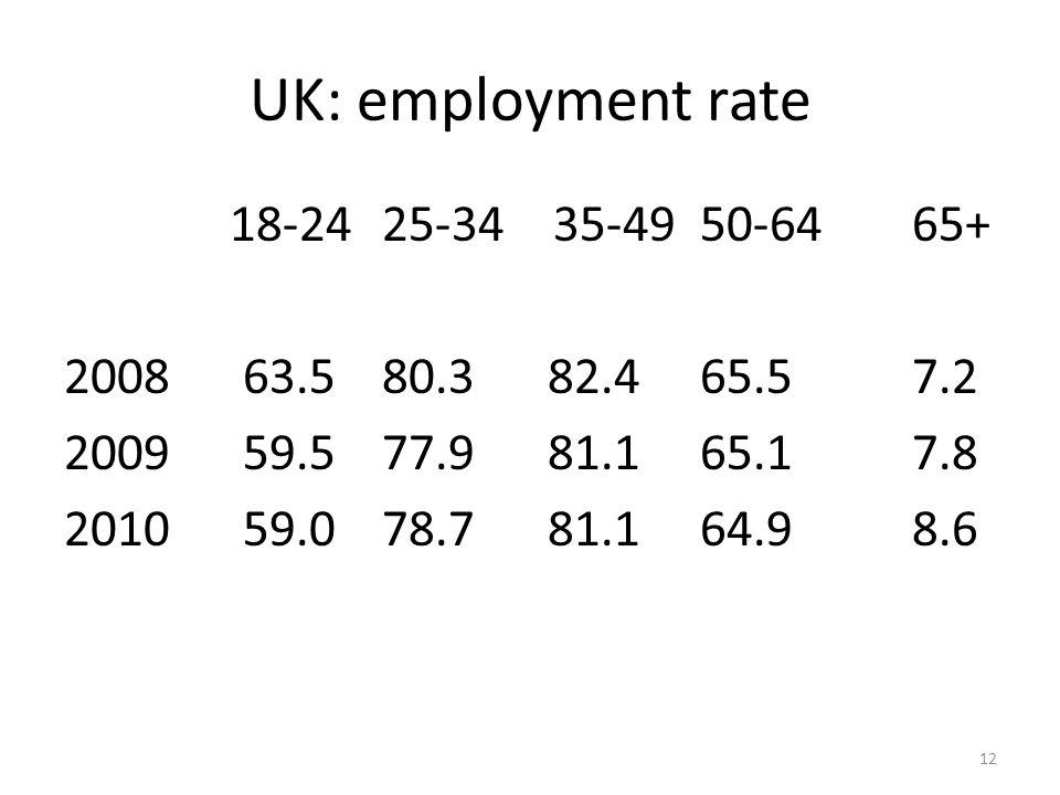 UK: unemployment rates 18-24 25-34 35-49 50-64 65+ 2008 13.25.3 3.8 3.3 2.3 2009 17.58.0 5.4 4.7 2.6 2010 17.77.3 5.6 4.8 2.3 13