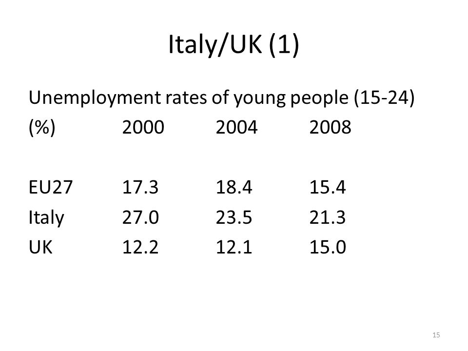 Italy/UK (2) Unemployment rate of young people during the recession (%) 20092010 EU2720.320.2 Italy25.026.8 UK19.619.7 16