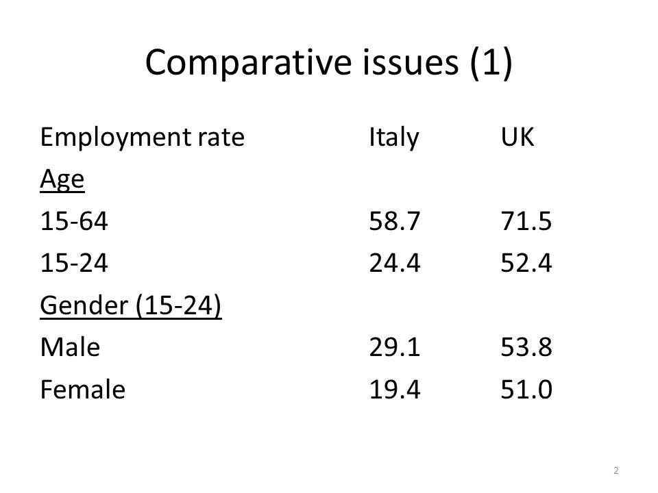 Comparative issues (1) Employment rateItalyUK Age 15-6458.771.5 15-2424.452.4 Gender (15-24) Male29.153.8 Female19.451.0 2