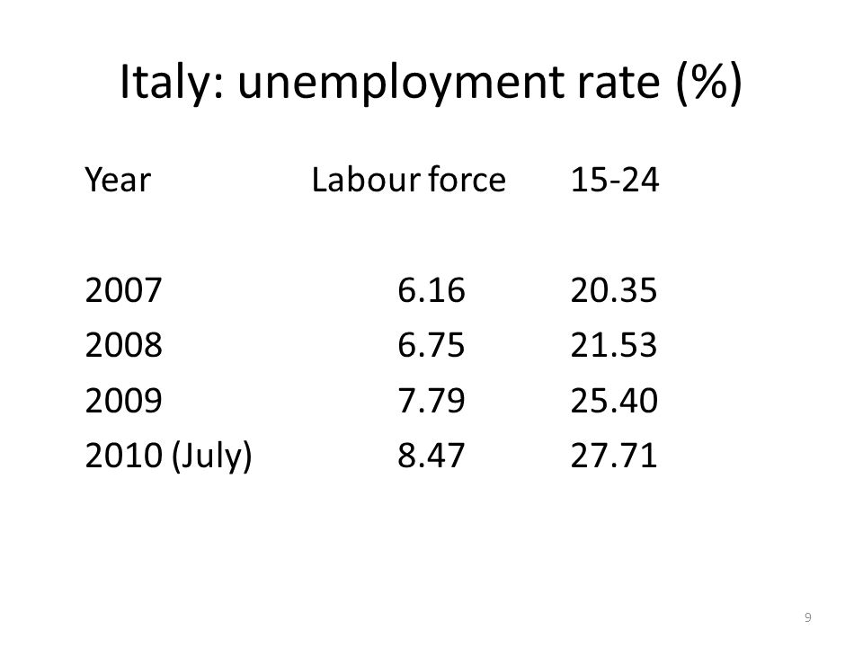 Italy: unemployment rate (%) YearLabour force15-24 20076.1620.35 20086.7521.53 20097.7925.40 2010 (July)8.4727.71 9