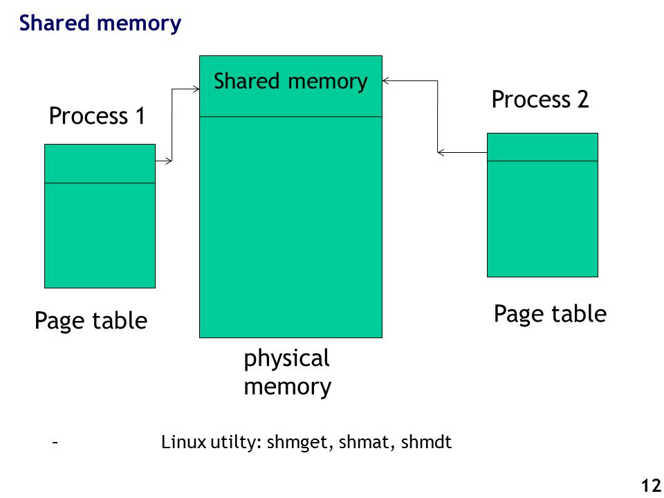 12 Shared memory – Linux utilty: shmget, shmat, shmdt Page table Shared memory Process 1 Process 2 physical memory