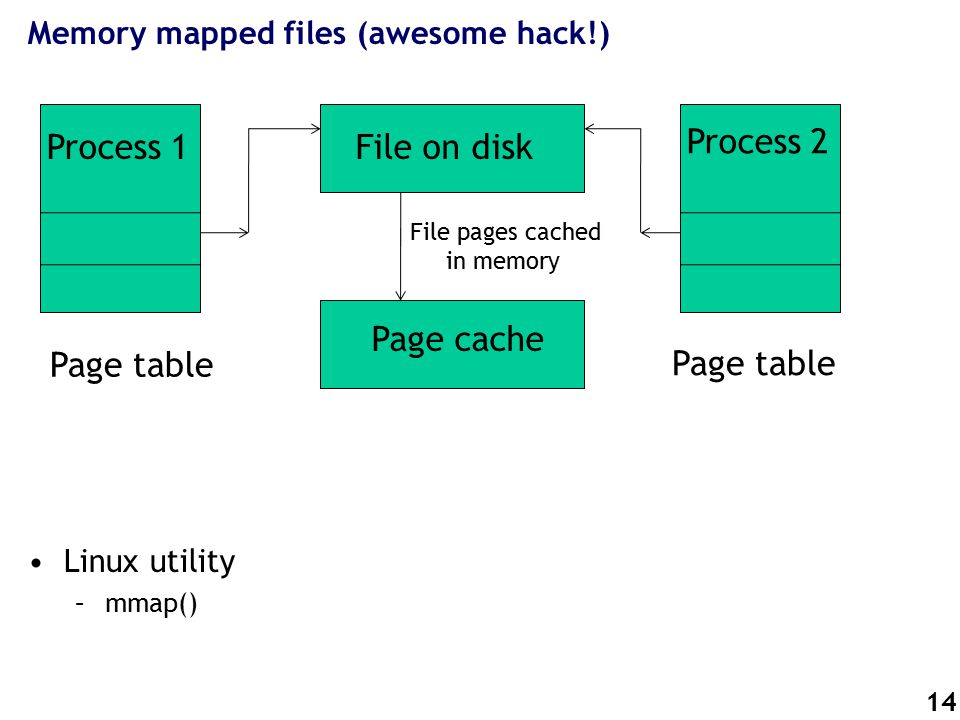 14 Memory mapped files (awesome hack!) Linux utility –mmap() File on disk Page cache File pages cached in memory Page table Process 1 Process 2