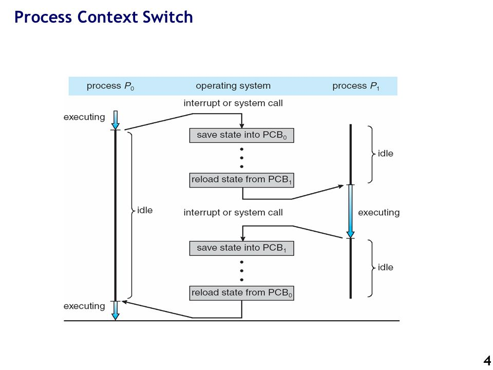 4 Process Context Switch