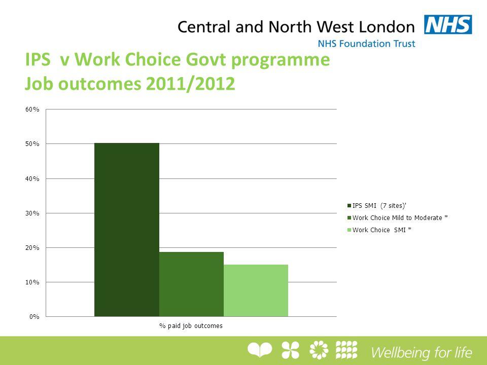 IPS v Work Choice Govt programme Job outcomes 2011/2012