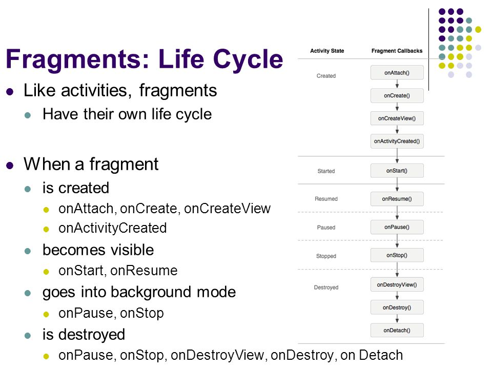 Fragments: Life Cycle Like activities, fragments Have their own life cycle When a fragment is created onAttach, onCreate, onCreateView onActivityCreated becomes visible onStart, onResume goes into background mode onPause, onStop is destroyed onPause, onStop, onDestroyView, onDestroy, on Detach
