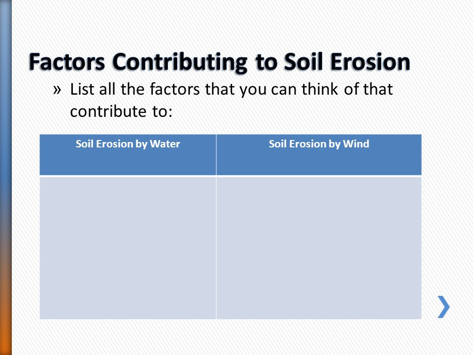 » List all the factors that you can think of that contribute to: Soil Erosion by WaterSoil Erosion by Wind