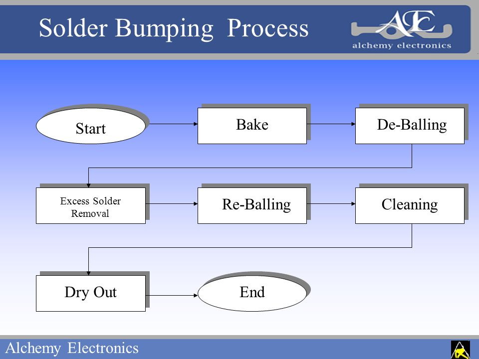 Alchemy Electronics De-Balling Excess Solder Removal Re-BallingCleaning Bake Dry Out Start End Solder Bumping Process