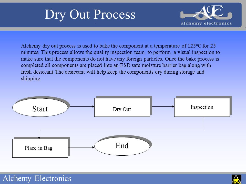 Alchemy Electronics Inspection Place in Bag Dry Out Process Start End Dry Out Alchemy dry out process is used to bake the component at a temperature of 125 o C for 25 minutes.