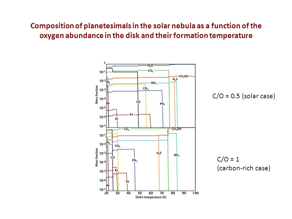 Composition of planetesimals in the solar nebula as a function of the oxygen abundance in the disk and their formation temperature C/O = 0.5 (solar case) C/O = 1 (carbon-rich case)