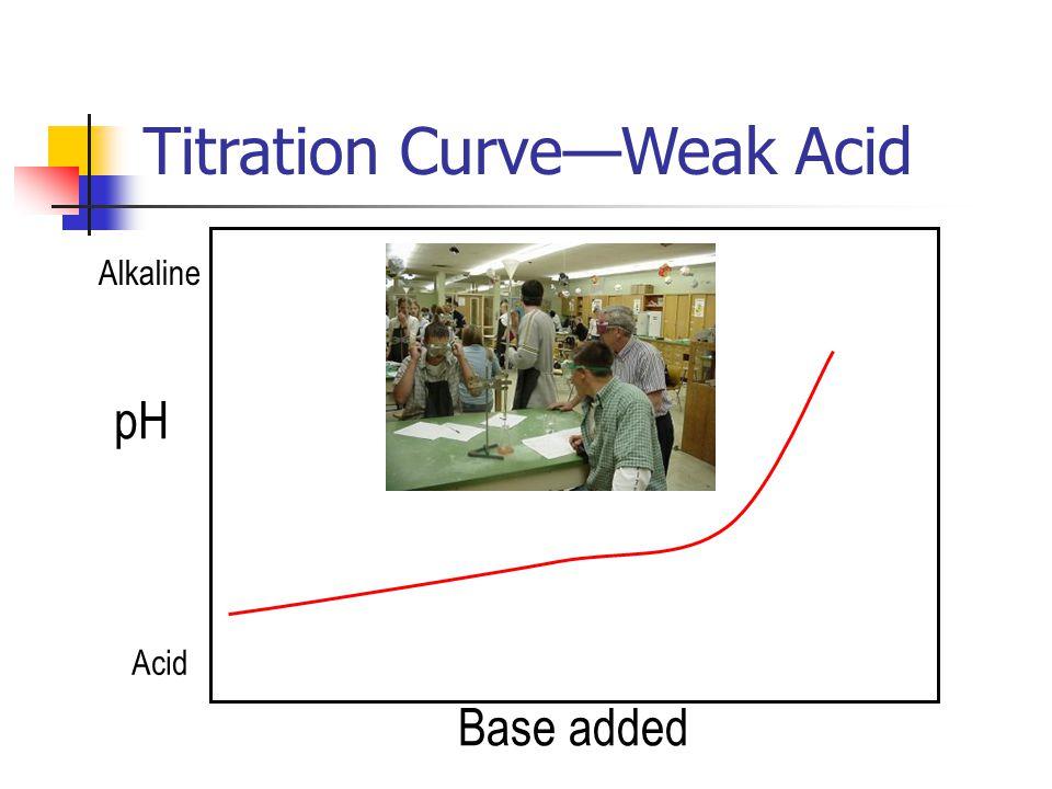 """ Titration Curve—Weak Acid pH Base added ""Buffering"" Acid Alkaline"