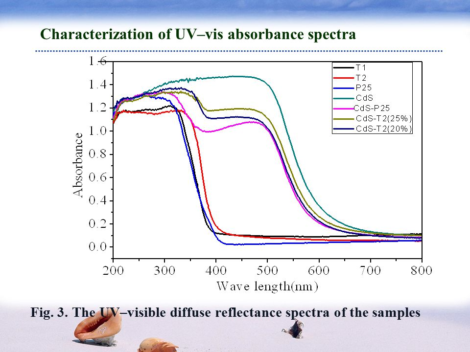 Characterization of UV–vis absorbance spectra Fig.