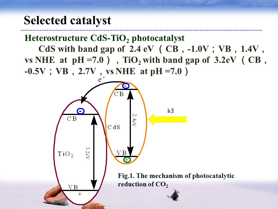Selected catalyst Heterostructure CdS-TiO 2 photocatalyst CdS with band gap of 2.4 eV ( CB , -1.0V ; VB , 1.4V , vs NHE at pH =7.0 ), TiO 2 with band gap of 3.2eV ( CB , -0.5V ; VB , 2.7V , vs NHE at pH =7.0 ) Fig.1.