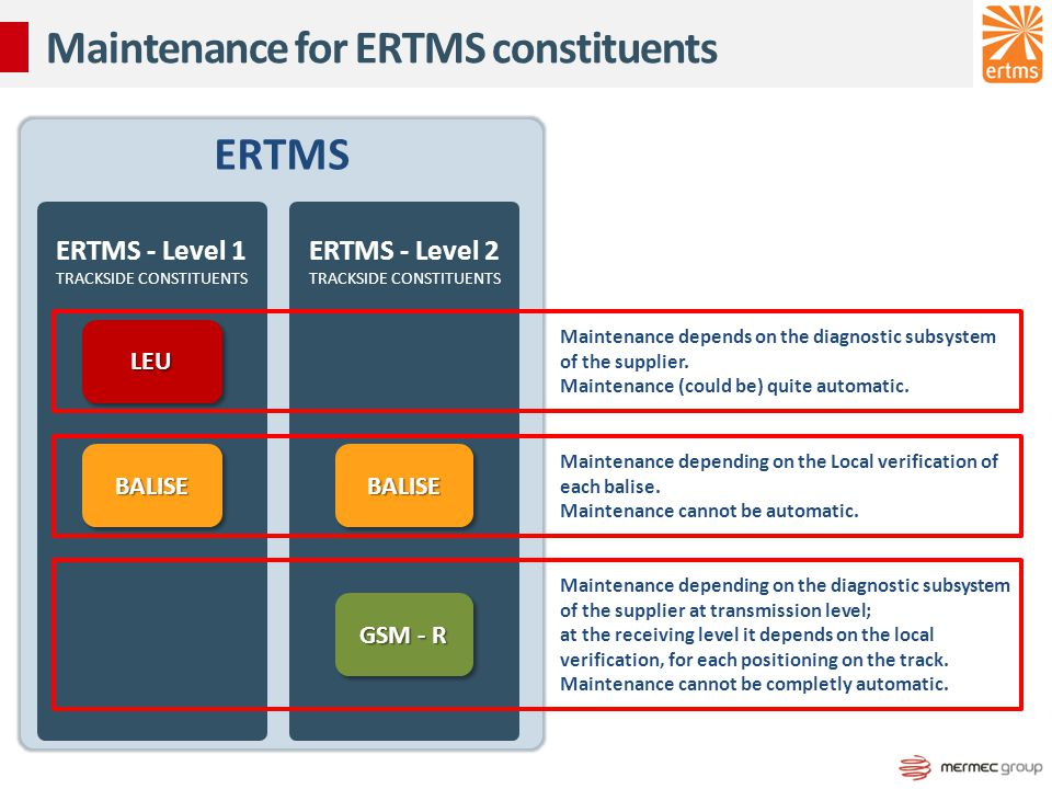 Maintenance for ERTMS constituents ERTMS ERTMS - Level 1 TRACKSIDE CONSTITUENTS ERTMS - Level 2 TRACKSIDE CONSTITUENTS LEULEU BALISEBALISEBALISEBALISE GSM - R Maintenance depends on the diagnostic subsystem of the supplier.