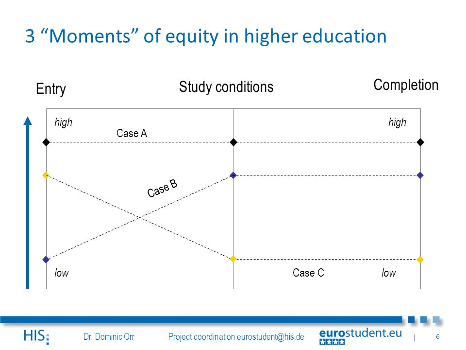 """Dr. Dominic Orr Project coordination eurostudent@his.de 6 Entry Study conditions Completion high low Case A Case C Case B 3 """"Moments"""" of equity in hig"""