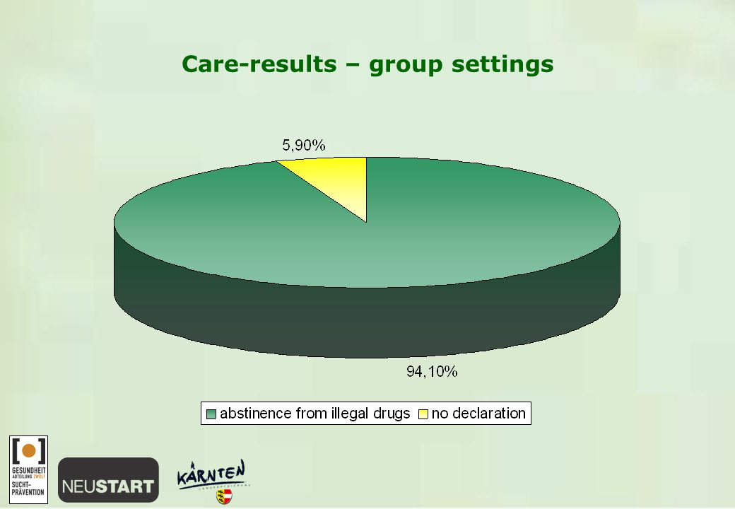 Care-results – group settings