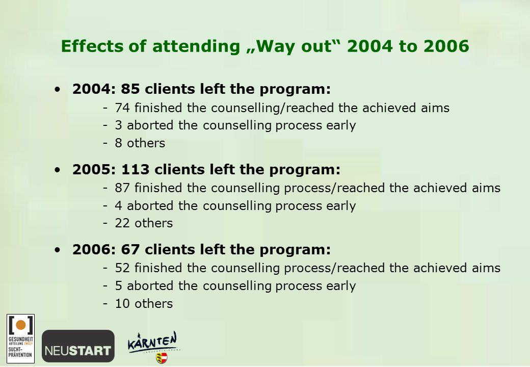 "Effects of attending ""Way out 2004 to 2006 2004: 85 clients left the program: -74 finished the counselling/reached the achieved aims -3 aborted the counselling process early -8 others 2005: 113 clients left the program: -87 finished the counselling process/reached the achieved aims -4 aborted the counselling process early -22 others 2006: 67 clients left the program: -52 finished the counselling process/reached the achieved aims -5 aborted the counselling process early -10 others"