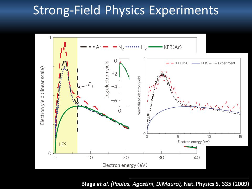 Strong-Field Physics Experiments Blaga et al. (Paulus, Agostini, DiMauro), Nat.