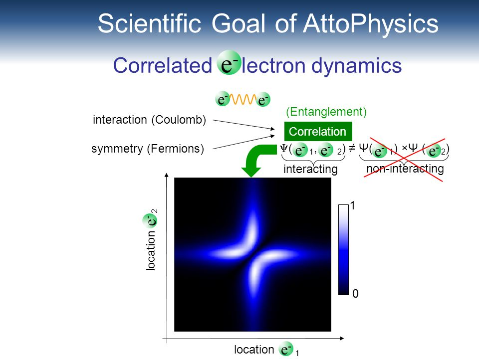 Correlated lectron dynamics location 1 location 2 e-e- e-e- e-e- e-e- Scientific Goal of AttoPhysics  ( 1, 2 ) ≠ Ψ( 1 ) ×Ψ ( 2 ) interaction (Coulomb) symmetry (Fermions) Correlation e-e- e-e- e-e- e-e- interacting non-interacting (Entanglement) 0 1 e-e-