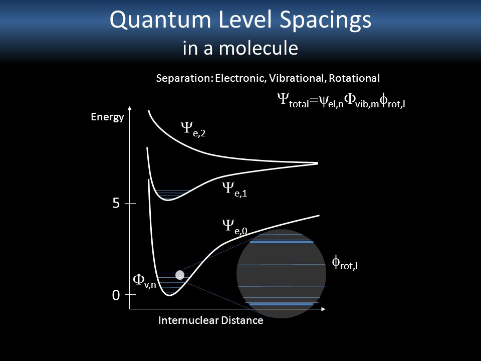 Quantum Level Spacings in a molecule Separation: Electronic, Vibrational, Rotational Energy Internuclear Distance 0 5  e,2  e,1  e,0  total  el,n  vib,m  rot,l  v,n  rot,l