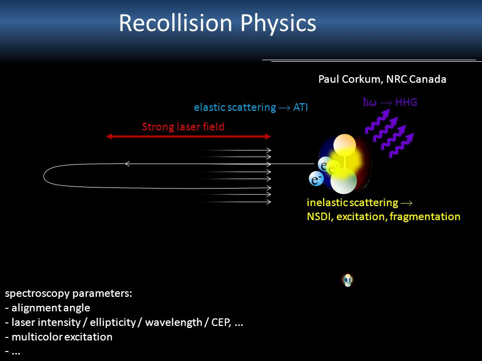 Recollision Physics e-e- Paul Corkum, NRC Canada Strong laser field ħ  HHG elastic scattering  ATI spectroscopy parameters: - alignment angle - laser intensity / ellipticity / wavelength / CEP,...