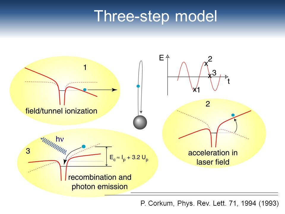 Three-step model P. Corkum, Phys. Rev. Lett. 71, 1994 (1993)