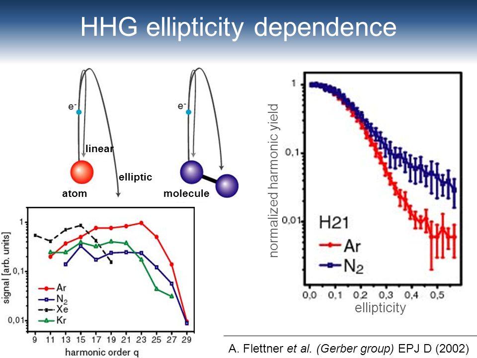 HHG ellipticity dependence A. Flettner et al.