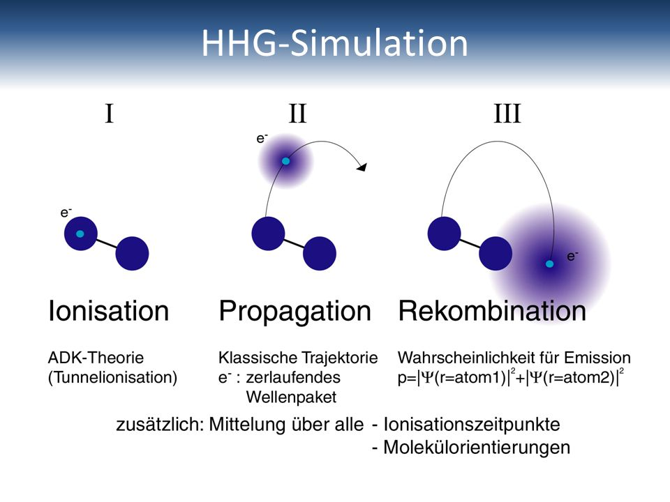 HHG-Simulation
