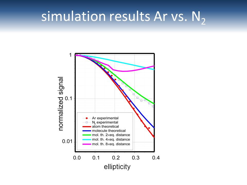 simulation results Ar vs. N 2 ellipticity