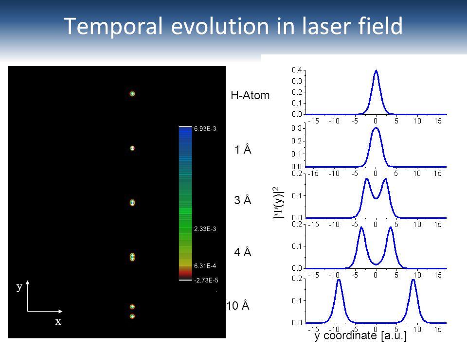 momentum p y [a.u.] |  (p y )| 2 y coordinate [a.u.] |  (y)| 2 Temporal evolution in laser field 10 Å 4 Å 3 Å 1 Å x y H-Atom