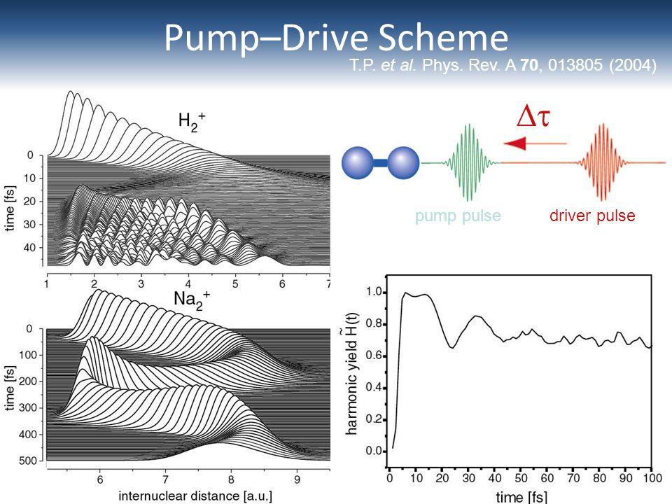  driver pulsepump pulse Pump–Drive Scheme T.P. et al. Phys. Rev. A 70, 013805 (2004)