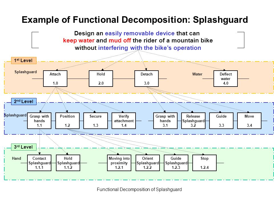 Example of Functional Decomposition: Splashguard Functional Decomposition of Splashguard 1 st Level 2 nd Level 3 rd Level Contact Splashguard 1.1.1 Hold Splashguard 1.1.2 Moving into proximity 1.2.1 Orient Splashguard 1.2.2 Guide Splashguard 1.2.3 Stop 1.2.4 Attach 1.0 Hold 2.0 Detach 3.0 Grasp with hands 1.1 Position 1.2 Secure 1.3 Verify attachment 1.4 Grasp with hands 3.1 Release Splashguard 3.2 Guide 3.3 Move 3.4 Deflect water 4.0 Splashguard Water Splashguard Hand Design an easily removable device that can keep water and mud off the rider of a mountain bike without interfering with the bike's operation