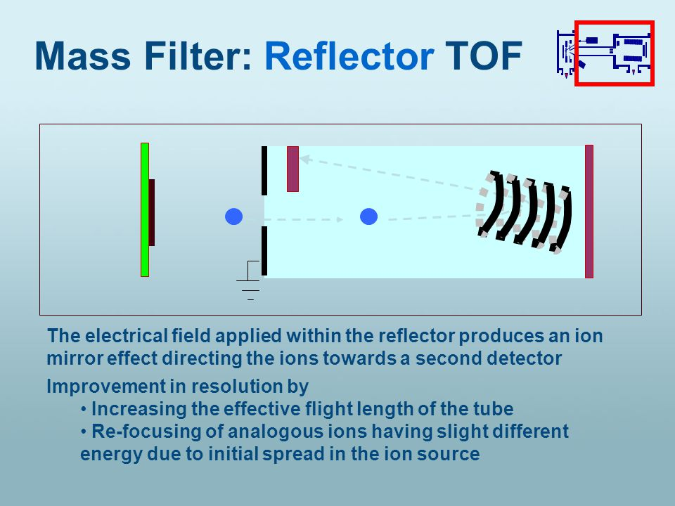 The electrical field applied within the reflector produces an ion mirror effect directing the ions towards a second detector Mass Filter: Reflector TOF Improvement in resolution by Increasing the effective flight length of the tube Re-focusing of analogous ions having slight different energy due to initial spread in the ion source