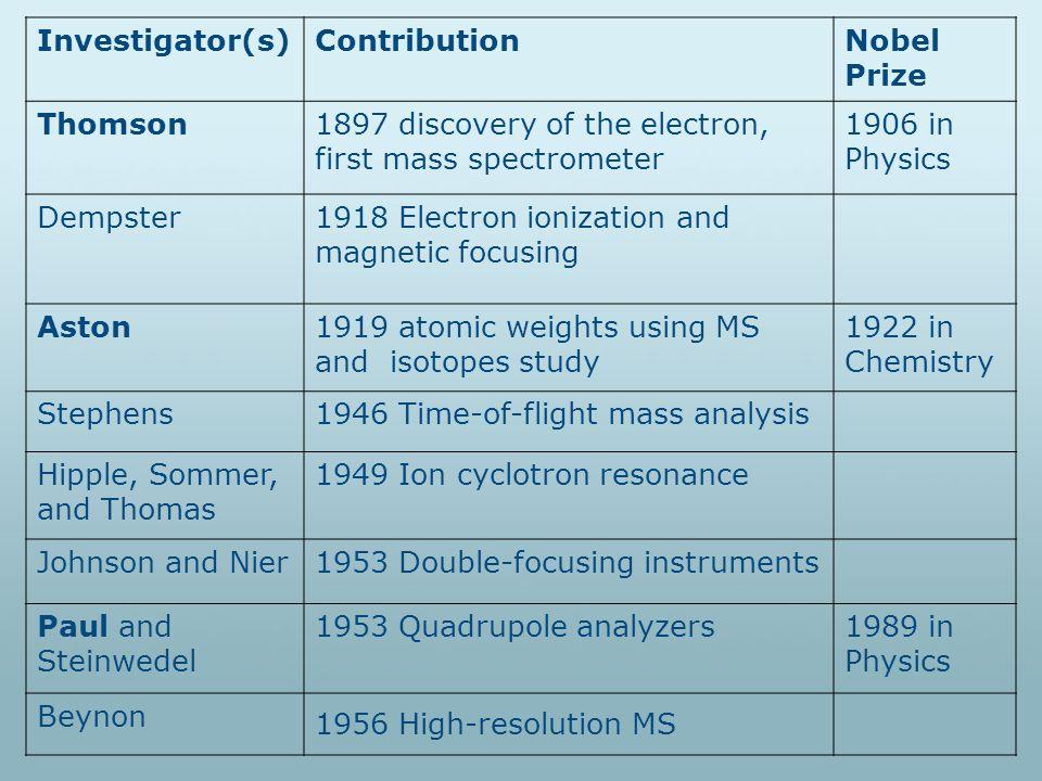 Laser flash produces matrix (M) neutrals, positive, negative ions and sample neutrals.