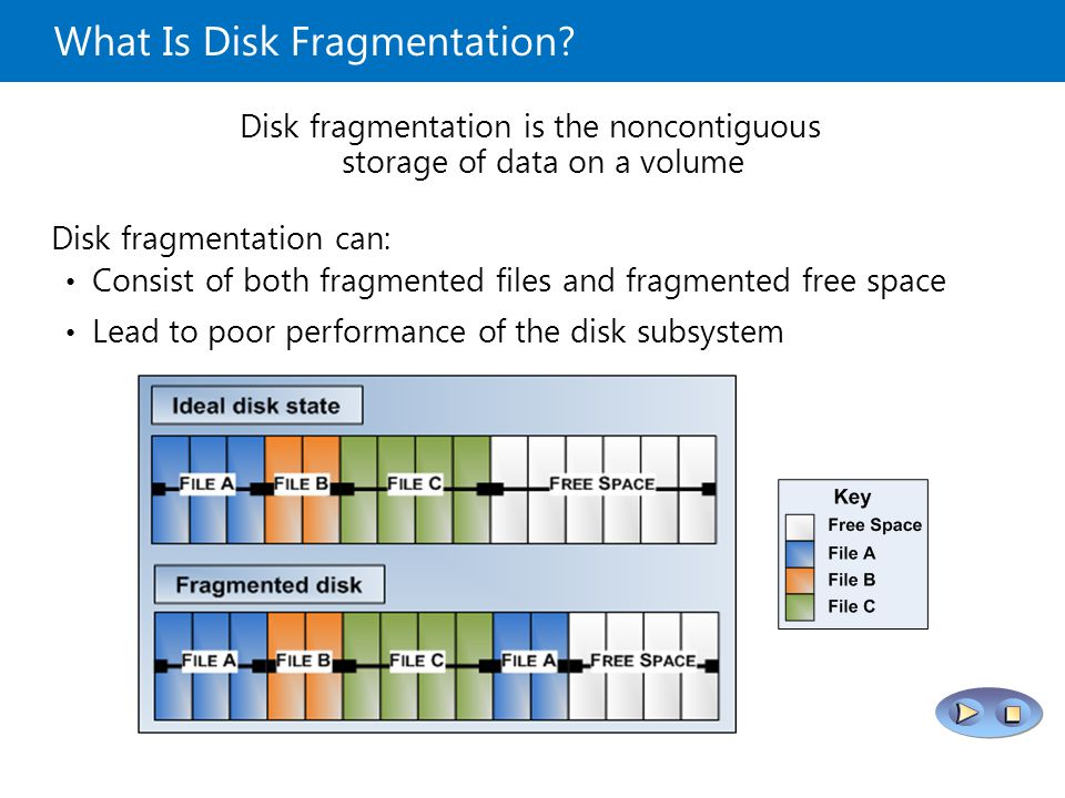 What Is Disk Fragmentation.