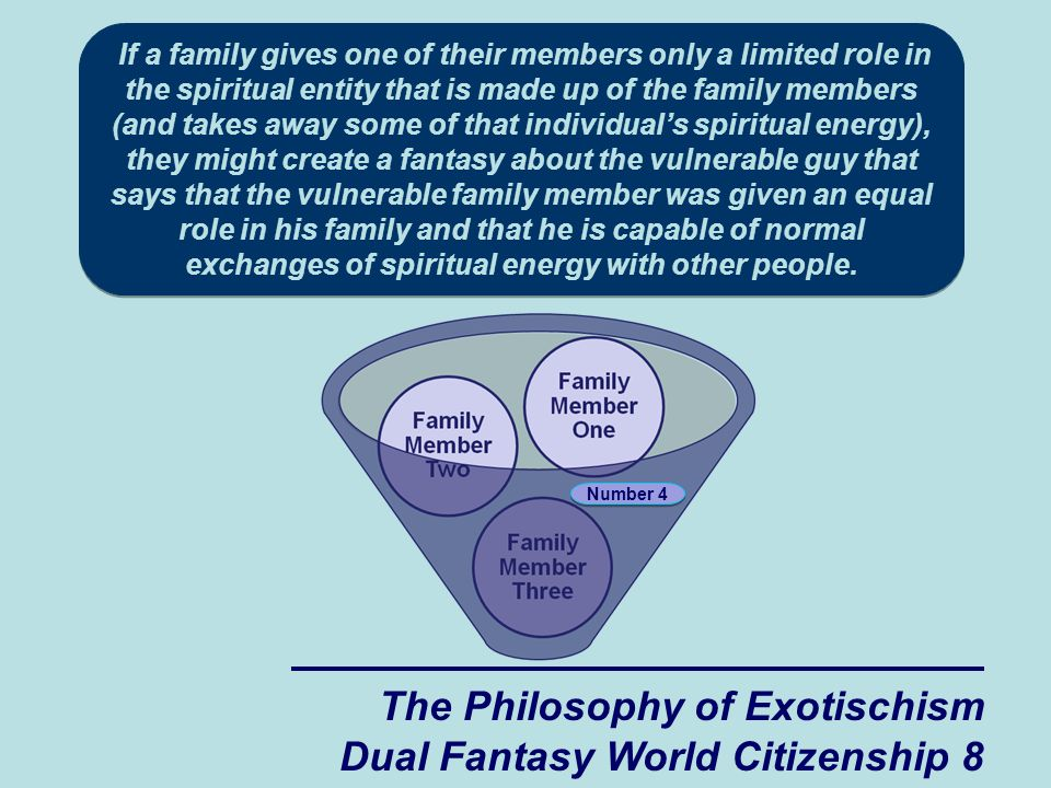 The Philosophy of Exotischism Dual Fantasy World Citizenship 8 Number 4 If a family gives one of their members only a limited role in the spiritual entity that is made up of the family members (and takes away some of that individual's spiritual energy), they might create a fantasy about the vulnerable guy that says that the vulnerable family member was given an equal role in his family and that he is capable of normal exchanges of spiritual energy with other people.